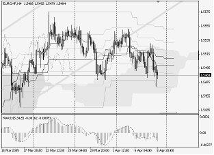 Silver-channel. Торговый план по 4-часовой стратегии на 11.04 (11-15.04.05)