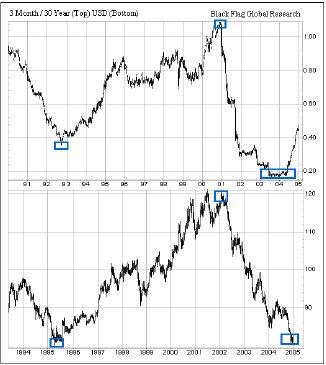 3-месячная доходность/30-летняя доходность (сверху), Индекс доллара (снизу)