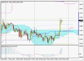 Silver-channel. Торговый план по 4-часовой стратегии (23-27.05.05)