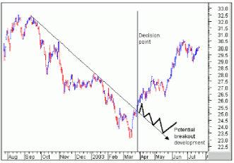 Вертикальной линией показана точка принятия решения