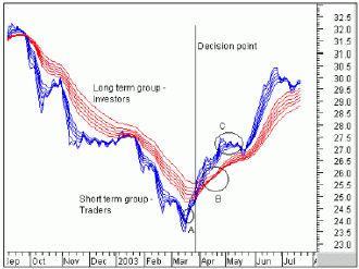 Синие Скользящие средние отображают трейдеров, красные - инвесторов