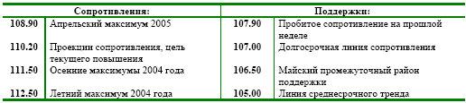 Взгляд на USD/JPY: опять те же уровни, те же намерения