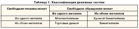 Классификация денежных систем