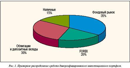 Примерное распределение средств диверсификационного инвестиционного портфеля.