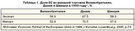 Доля ЕС во внешней торговле Великобритании, Дании и Швеции в 1999 году*, %