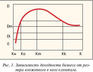 Зависимость доходности бизнеса от размера вложенного в него капитала
