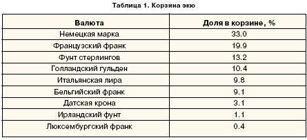 Корзина Экю