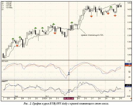 График курса EUR/JPY daily с кривой плавающего стоп-лосса