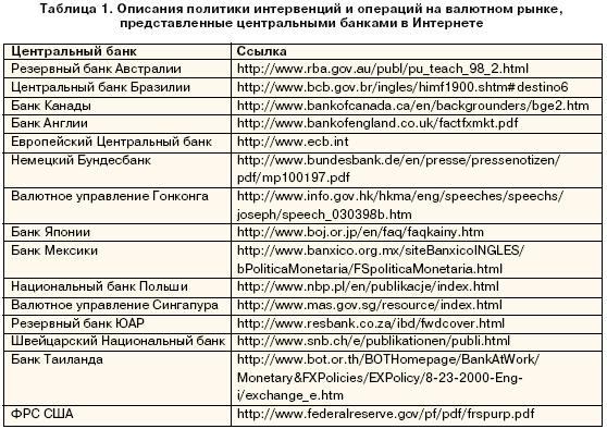 Описание политики интервенции и операций на валютном рынке, представленные центральными банками в Интернет.