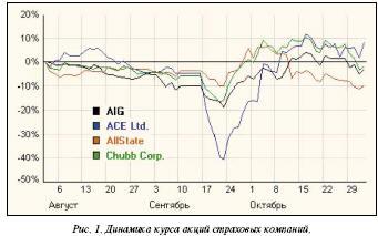 Динамика курса акций страховых компаний