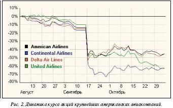 Динамика курса акций крупнеших американских авиакомпаний