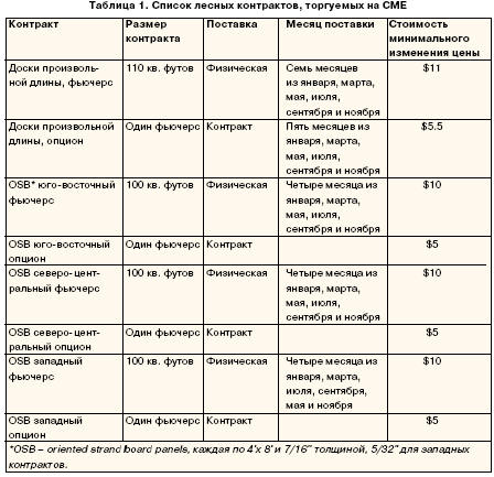 Список лесных контрактов, торгуемых на СМЕ