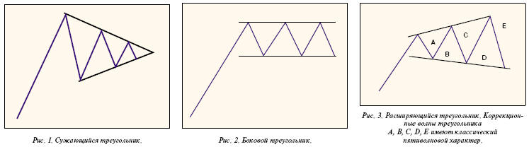 Сужающийся треугольник, Боковой треугольник, Расщиряющийся треугольник (Коррекционные волны треугольника A, B, C, D, E имеют классический пятиволновый характер)