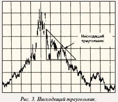 Нисходящий треуголтник