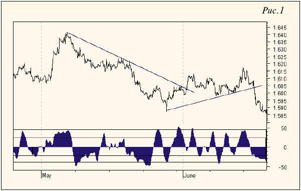 Индекса Настроений Рынка
