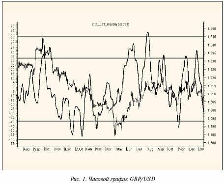 Часовой график GBP/USD