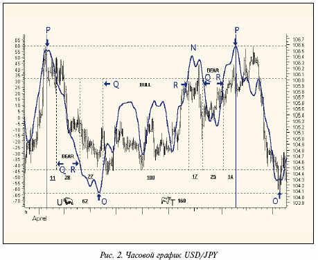Часовой график USD/JPY