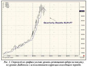 Стрелкой на графике указан уровень размещения ордера на покупку по уровню ДиНаполя с использованием коррекции восходящего треда