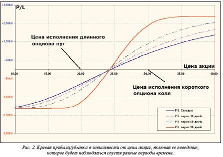 Кривая прибыли/убытка в зависимости от цены акции, включая её поведение, которое будет наблюдаться спустя разные периоды времени