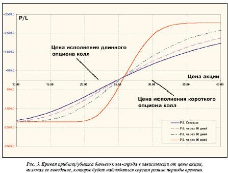 Кривая прибыли/убытка бычьего колл-спреда в зависимости от цены акии, включая её поведение, которое будет наблюдаться спустя разные периоды времени