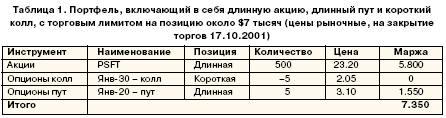 Потфель, включающий в себя длинную акцию, длинный пут и короткий колл, с торговым лимитом на позицию около $7 тысяч (цены рыночные, на закрытие торгов 17.10.2001)