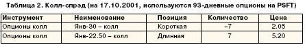 Колл-спред (на 17.10.2001, используются 93-дневные опционы на PSFT)