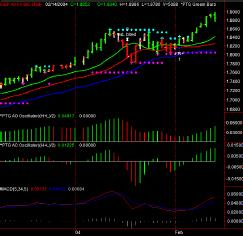 GBP A0-FX BID Daily