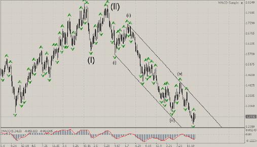 USD/CHF - weekly