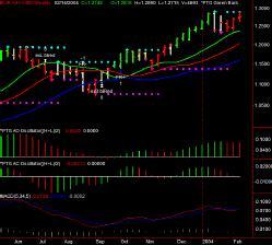 EUR A0-FX BID Weekly