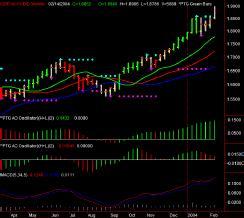 GBP A0-FX BID Weekly