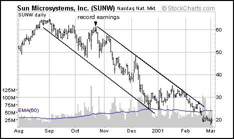 Sun Microsystems, Inc