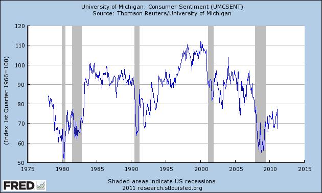 Индекс настроения потребителей