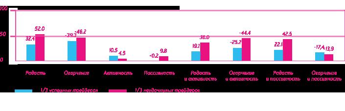 График показывает отклонения (в процентах) от среднедневных показателей самых успешных и самых неудачливых трейдеров
