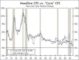 График Индекса потребительских цен