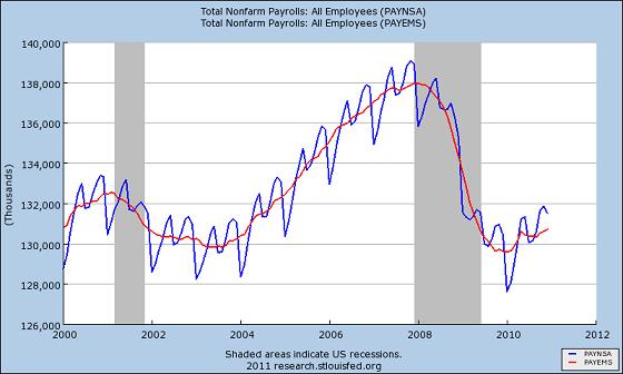 Изменение числа занятых в экономике США вне сельского хозяйства