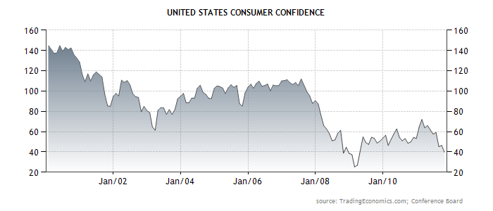 Индекс уверенности потребителей