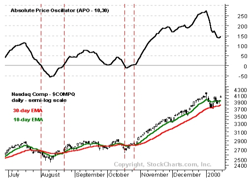 Абсолютный Ценовой осциллятор (APO)