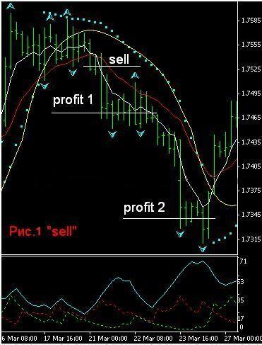 Форекс стратегия для EMA, PSAR, ADX