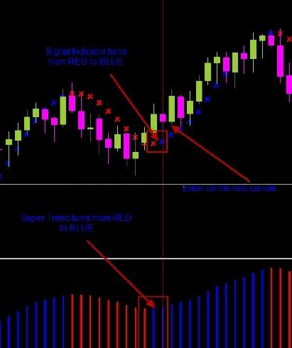 Forex стратегия Trend Explosian System