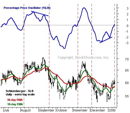 Процентным Ценовым осциллятором