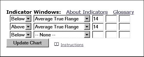 Средний истинный диапазон (ATR)
