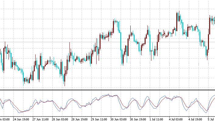 Индикатор DiNapoli Stochastic