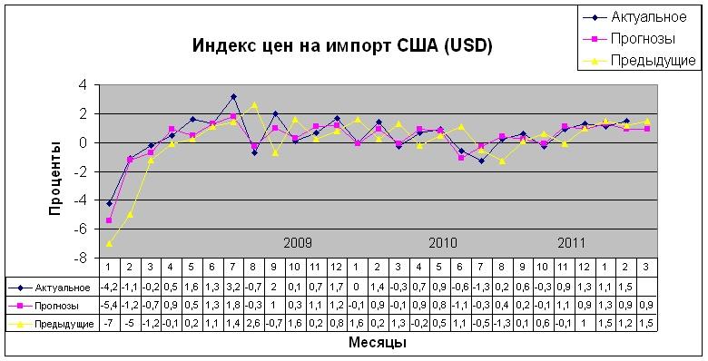 Индекс цен на импорт США