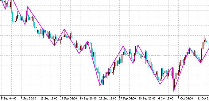 индикатора Parabolic_ZZ