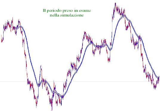 Простая торговая стратегия форекс Binario