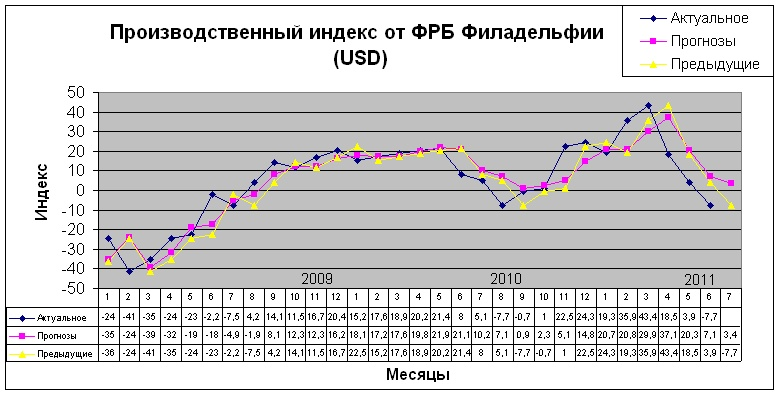 Производственный индекс от ФРБ Филадельфии (USD)