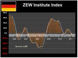 Обзор немецкого исследовательского института ZEW - ZEW Survey
