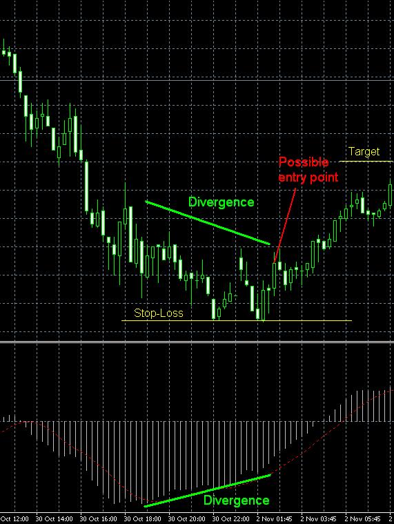 Cтратегия дивергенция и графики цены с линией MAKD