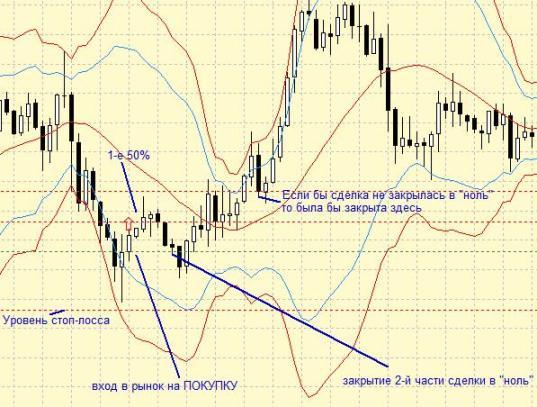 Стратегия Форекс «Внутридневная уставка 100%»
