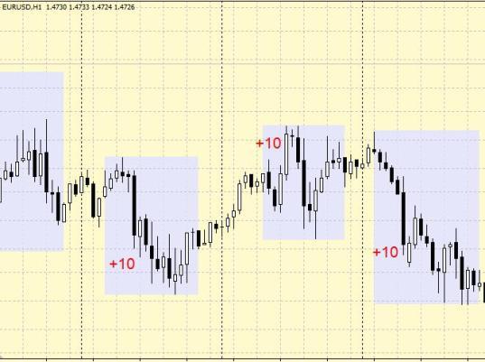 Стратегия форекс 10 пунктов по EUR/USD